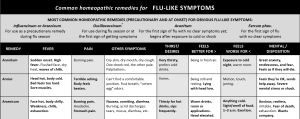 Remedy Charts for Flu-Like Symptoms-4